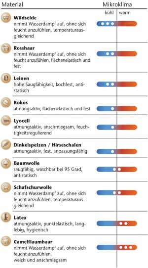 Tischlerei Gerlach - Klimakunde ProNatura